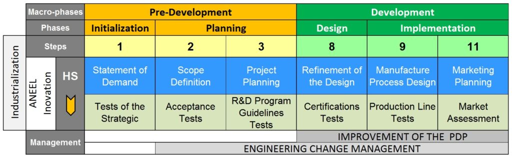 New application of product development model oriented to the